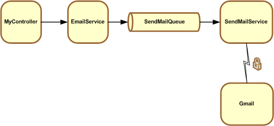 Sending Asynchronous HTML Email in Grails with ActiveMQ, JMS